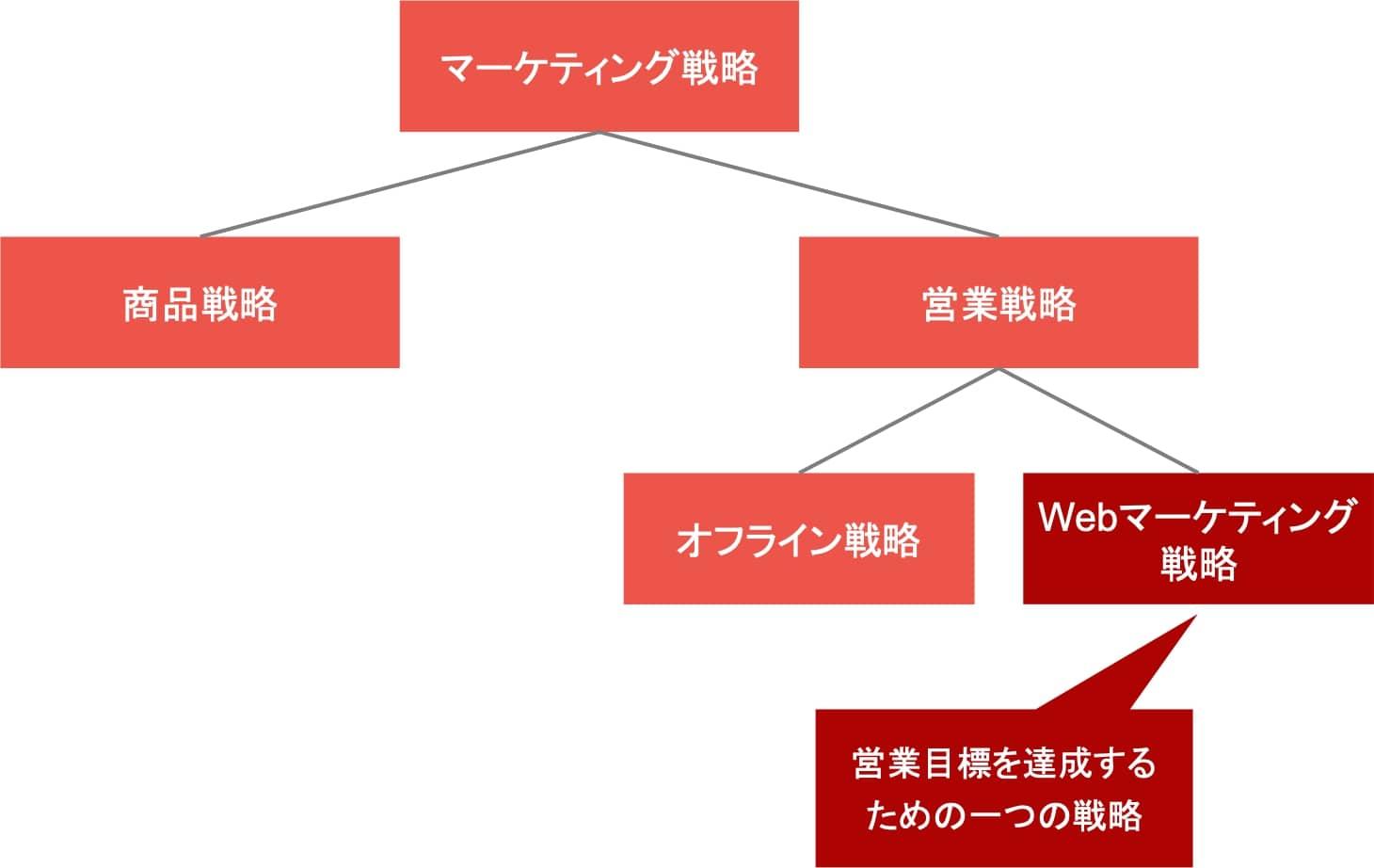 Webマーケティング戦略と営業戦略の関係図