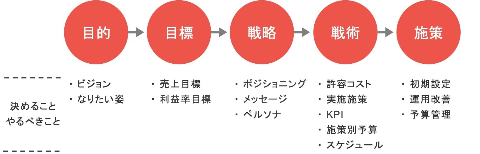 Webマーケティング戦略とWebマーケティング戦術の関係図