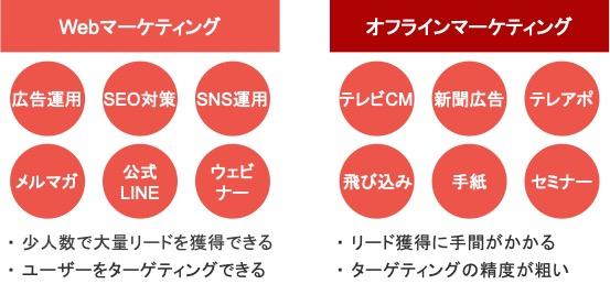 Webマーケティング施策とオフラインマーケティング施策の比較図