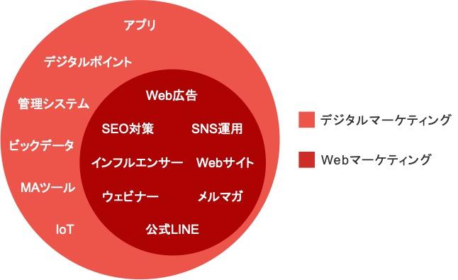 デジタルマーケティング施策とWebマーケティング施策の一覧