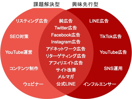 課題解決型商品と興味先行型商品のそれぞれに適したWebマーケティング施策の一覧