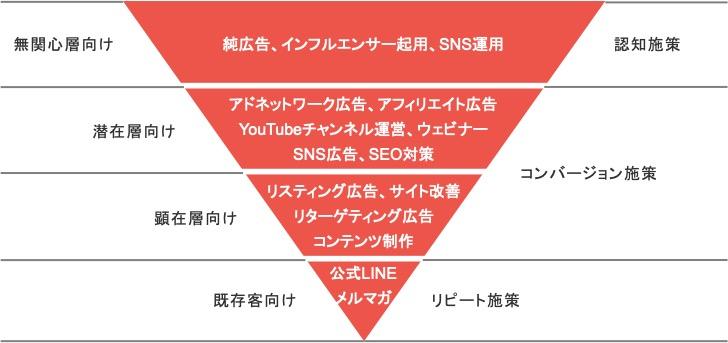 Webマーケティング施策を認知施策・コンバージョン施策・リピート施策に分類した図