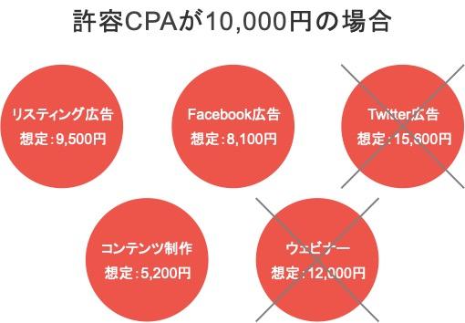 想定CPAが許容CPA以上のWebマーケティング施策を省く具体例