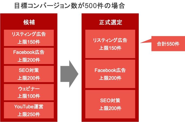 上限コンバージョン数の合計が目標コンバージョン数以上になるようにWebマーケティング施策を選ぶ具体例