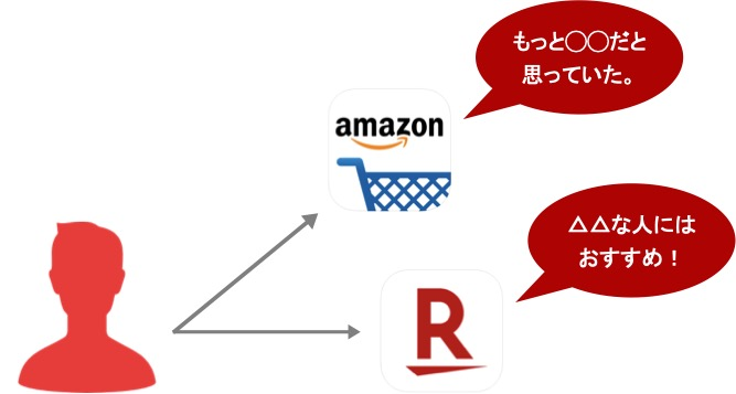 Webマーケティングのリサーチ手法「ECサイト調査」の説明図