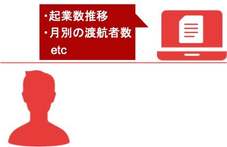 Webマーケティングのリサーチ手法「文献調査」の説明図