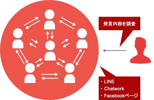 Webマーケティングのリサーチ手法「MROC調査」の説明図