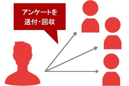 Webマーケティングのリサーチ手法「アンケート」の説明図