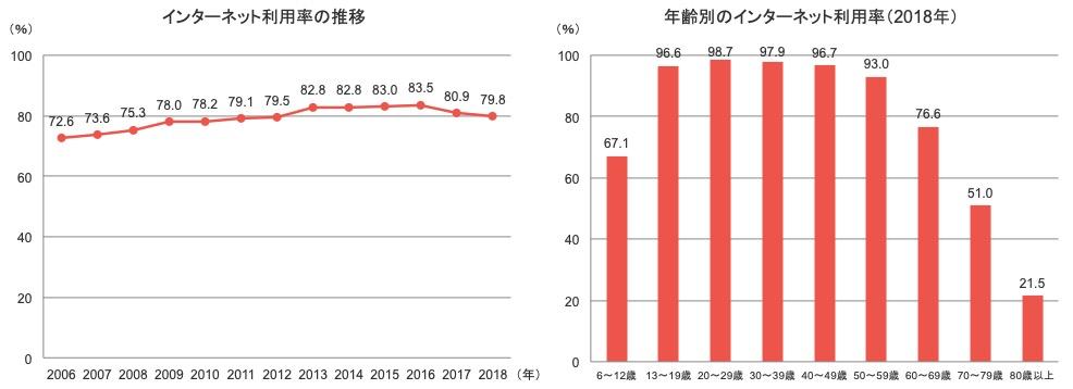 日本でのインターネット利用率の調査結果