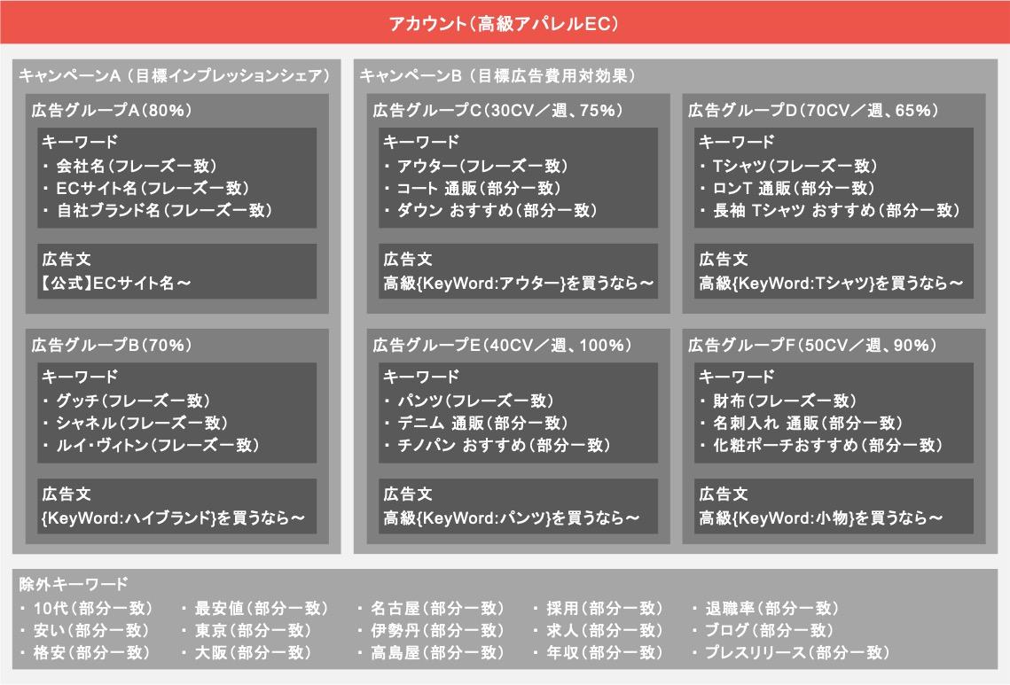 ECサイトにおけるリスティング広告のアカウント設計例