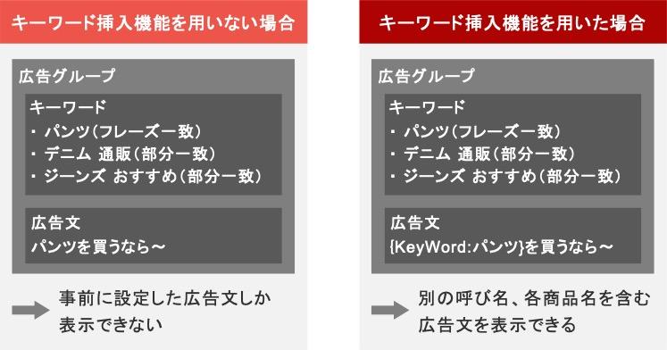 ECサイトがリスティング広告でキーワード挿入機能を用いたときの広告文の例