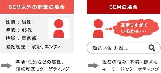 弁護士事務所におけるSEMとSEM以外の施策の比較
