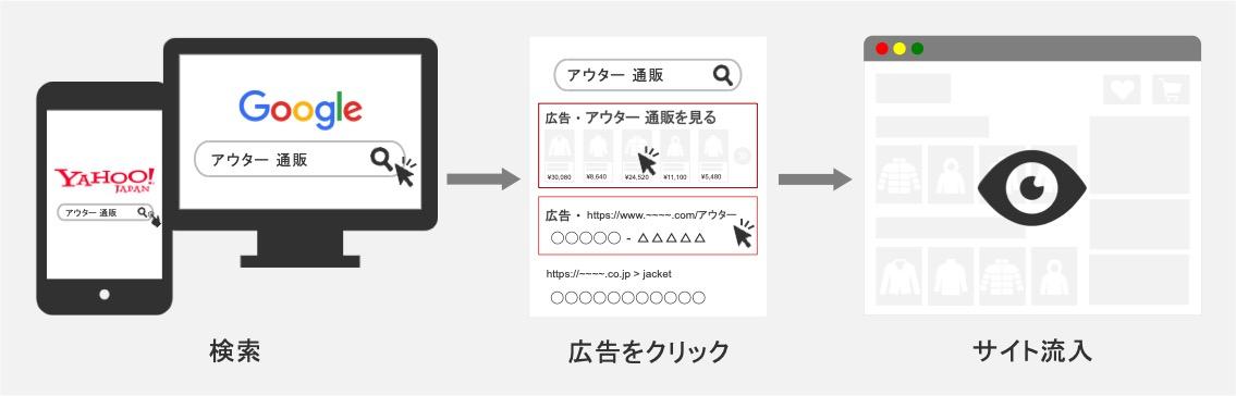 ECサイトにおけるリスティング広告の仕組み
