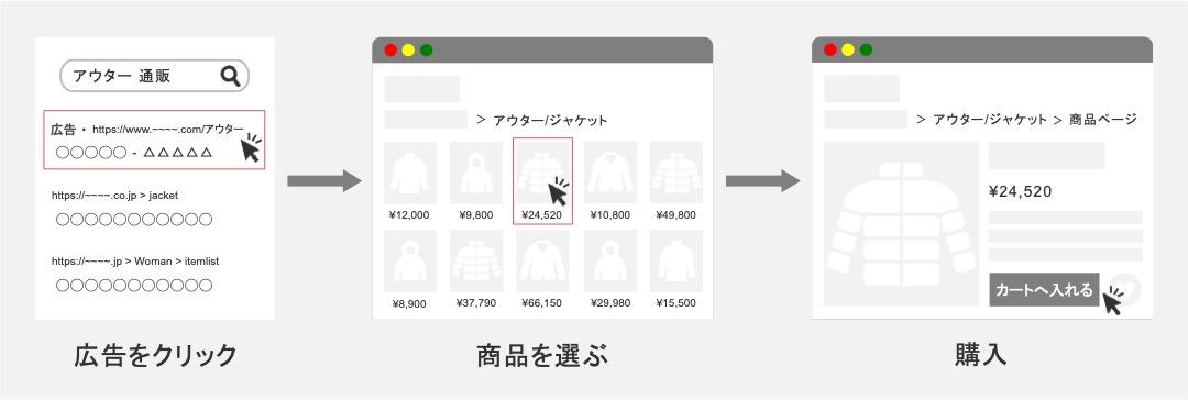 リスティング広告(テキスト広告)でECサイトが購入を獲得するまでの流れ
