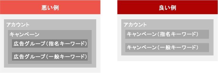 ECサイトにおけるリスティング広告のキャンペーンの設計例