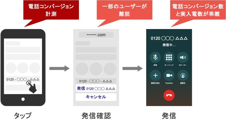 通常の電話コンバージョンの仕組み
