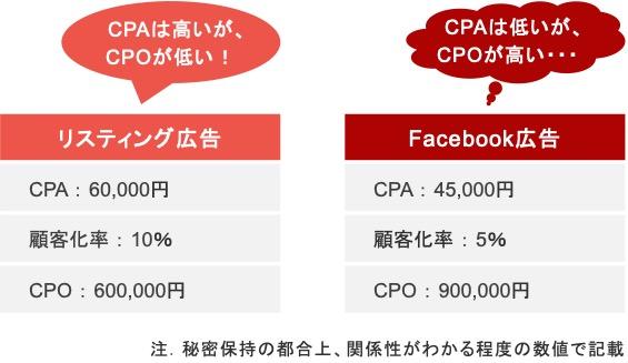不動産業界におけるリスティング広告とFacebook広告のCPOの比較