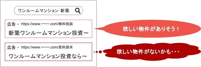 不動産会社のリスティング広告で広告カスタマイザを用いたときの広告文の比較