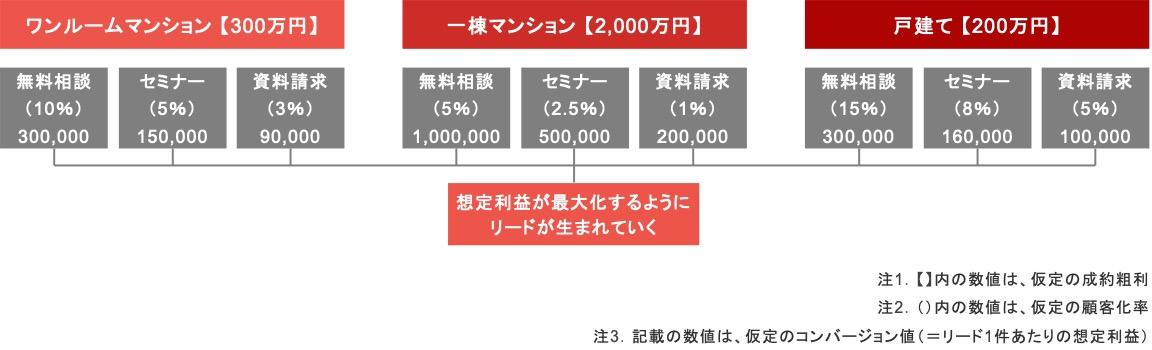 不動産会社のリスティング広告で入札戦略を「コンバージョン値の最大化」に設定したときの例