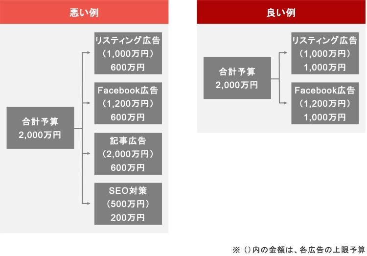 不動産業界における広告予算の配分例
