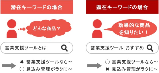 BtoBのリスティング広告における潜在キーワードの広告文例と顕在キーワードの広告文例