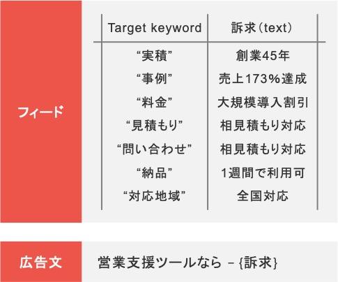 BtoBのリスティング広告における広告カスタマイザ(アドカスタマイザ)の作成例