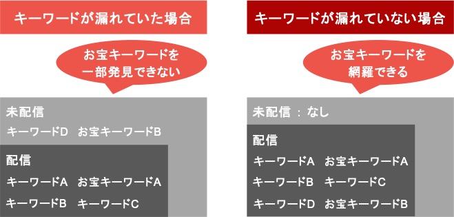 BtoBのリスティング広告でキーワードが漏れていたときとキーワードが漏れていなかったときの比較