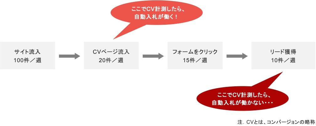 BtoBのリスティング広告におけるマイクロコンバージョンの設置例