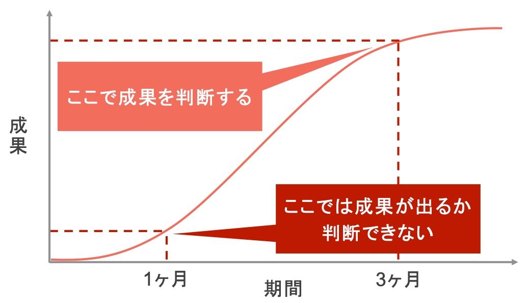 BtoBのリスティング広告で成果を見極める時期の説明図