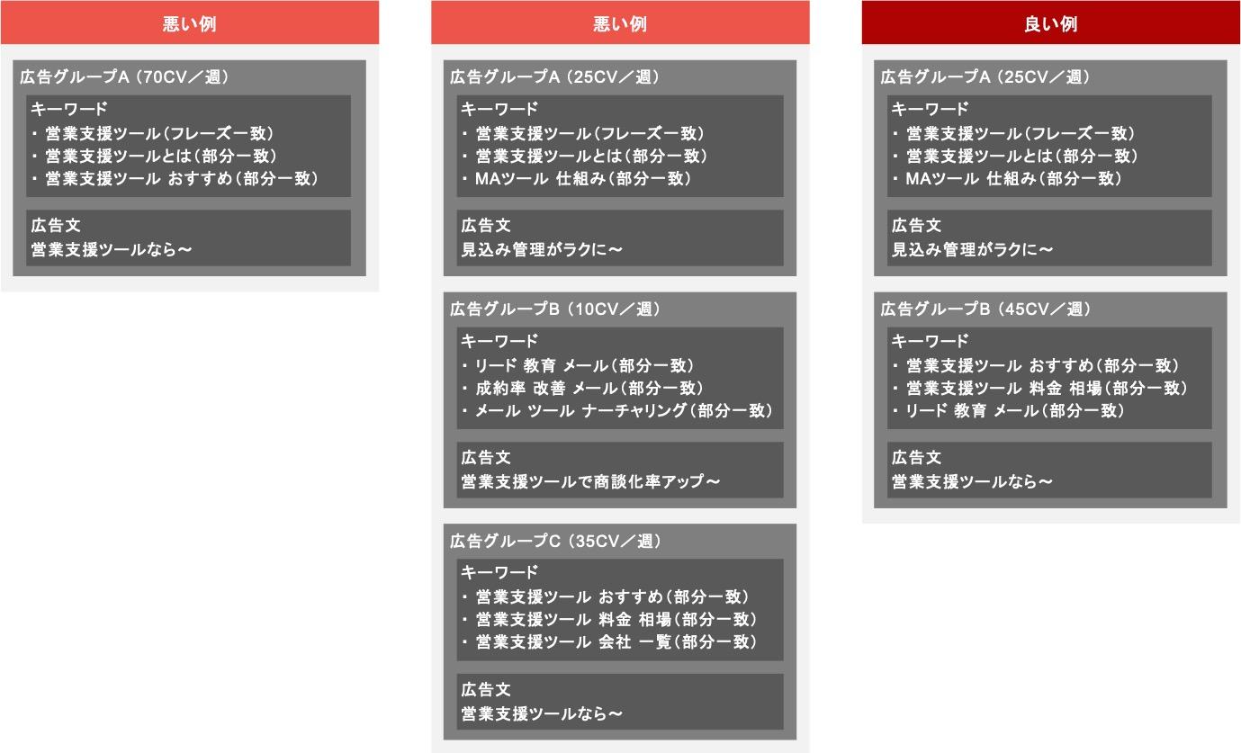 BtoBのリスティング広告における広告グループ設計例