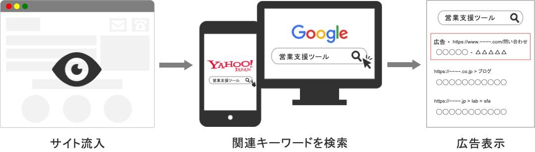 BtoBにおける検索広告向けリマーケティング(RLSA)の仕組み