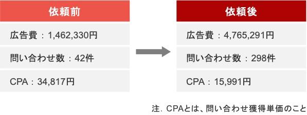 過払い金請求のリスティング広告における依頼前と依頼後の成果推移
