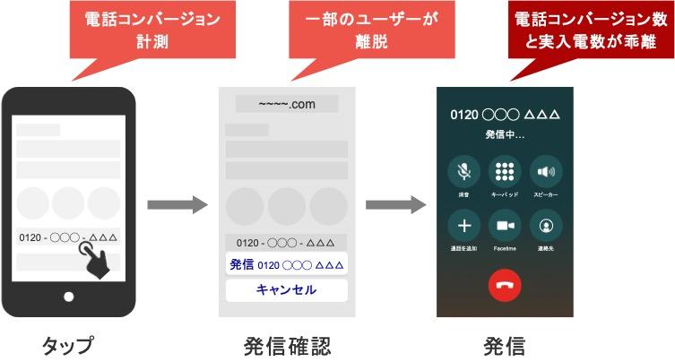 電話番号タップで電話計測したときに、電話コンバージョン数と実入電数で乖離が生まれる説明図