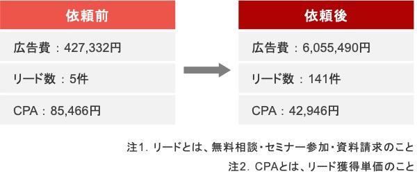ワンルームマンション投資のリスティング広告における依頼前と依頼後の成果推移
