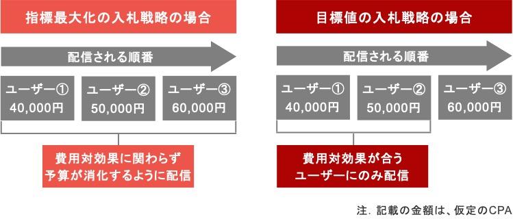 ワンルームマンション投資のリスティング広告における指標最大化の入札戦略と目標値の入札戦略の比較