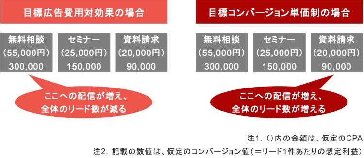 ワンルームマンション投資のリスティング広告における目標広告費用対効果と目標コンバージョン単価制の比較