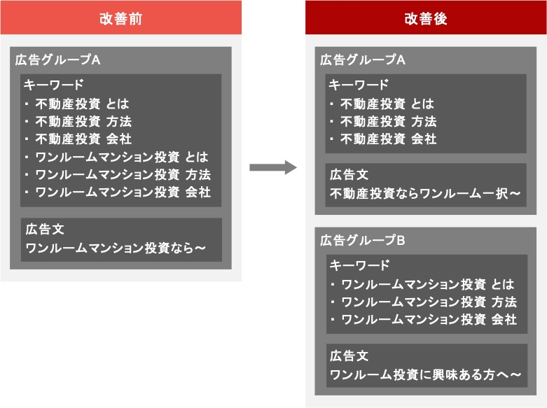 ワンルームマンション投資のリスティング広告における広告グループの改善例
