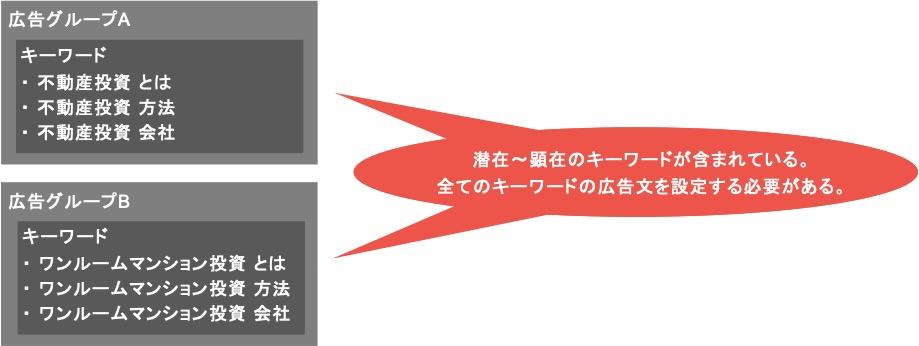 ワンルームマンション投資のリスティング広告における広告文を作るときの考え方